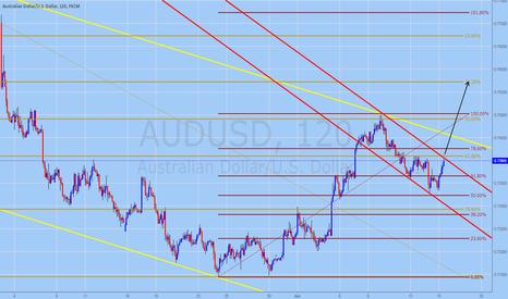 AUDUSD: AUDUSD Trading Forecast for June 15, 2016