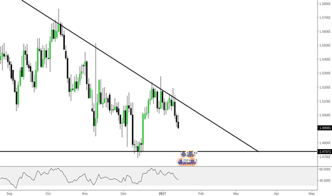 EURNZD: EURNZD - TAKE THIS SHORT RIGHT NOW