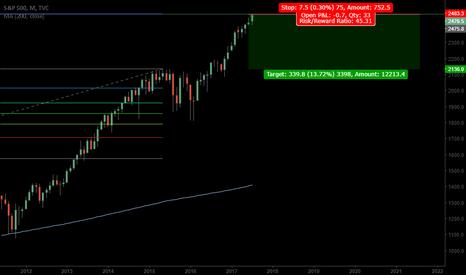 SPX: S&P Top?