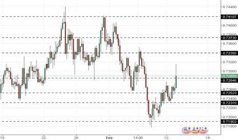NZDUSD: NZD/USD: análise geral