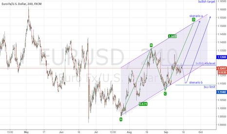 EURUSD: bullish eur scheme