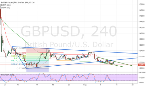 GBPUSD: GBPUSD looking south.