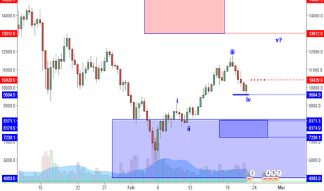 BTCUSD: BTCUSD: Is 9600 Support Low Of Next Swing?