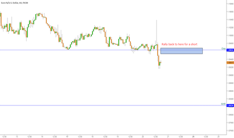 EURUSD: Short at day level
