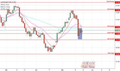USDJPY: USD/JPY Daily Chart Analysis