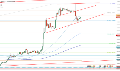 EURUSD: Bull channel, go Long