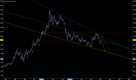 XAUUSD: some drawings from far!