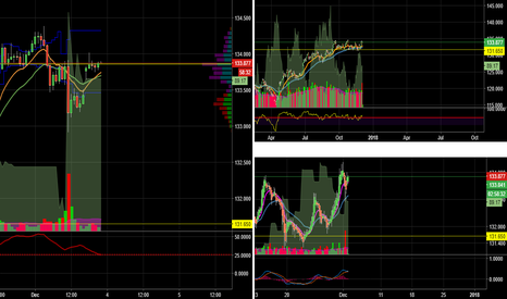 EURJPY: Nice set up to buy EURJPY at three times frame