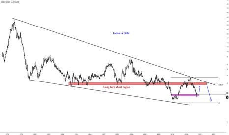 CC1!/GC1!: Long Term Cocoa Prices in Gold (XAUUSD)