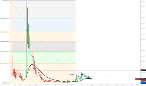 STEEMBTC: STEEMBTC Weekly trend with fibonacci retracements #Bittrex chart