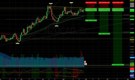 NZDCAD: NZDCAD at top of trading range