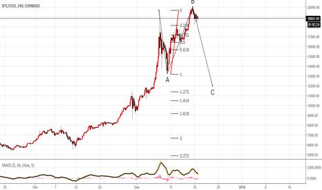 BTCUSD: Expanded Flat BITCOIN scenario