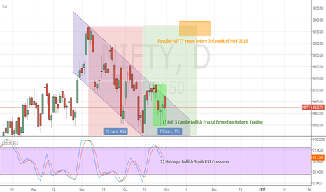 NIFTY: NIFTY 50 >>Bullish FRACTAL on 5 DAILY CANDLE >> Put to Test.