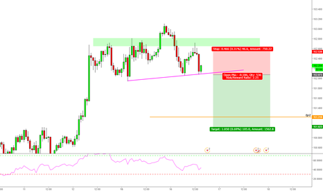GBPJPY: GBP/JPY Short Trade Opportunity