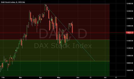 DAX: Down trend - Next support 10850