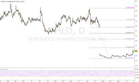 THLD: $THLD is on the way up to 1,29$