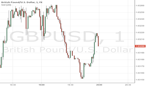 GBPUSD: Hey from UK