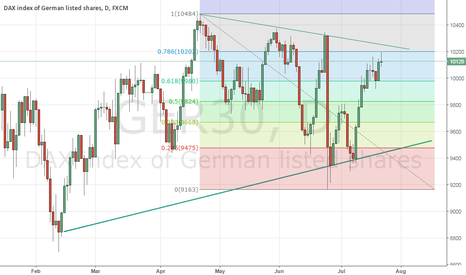 GER30: dax grafically gonna give a sell