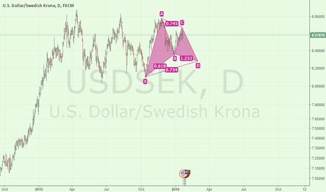 USDSEK: usdsek Long term possible scenarios