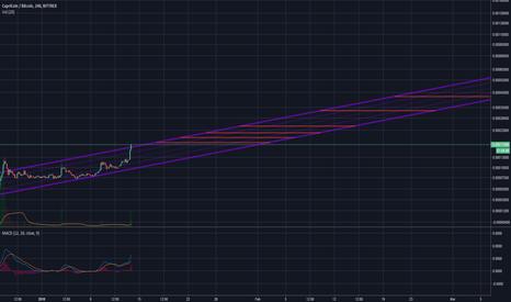 CPCBTC: $CPC   Long Term Trend for CapriCoin - 42ksat by March