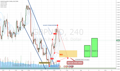 GBPUSD: GBPUSD LOOKING FOR CYPHER TO BUY