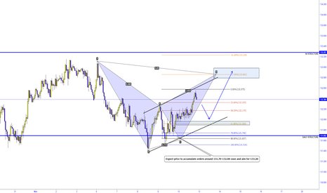 EURJPY: EURJPY - H1 OVERVIEW