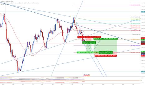 XAUUSD: Xau/Usd  $$$  Gold - short term setup
