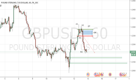 GBPUSD: POUND STERLING / US DOLLAR, PROYECCIÓN