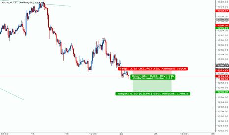XAUUSD: again trend of gold