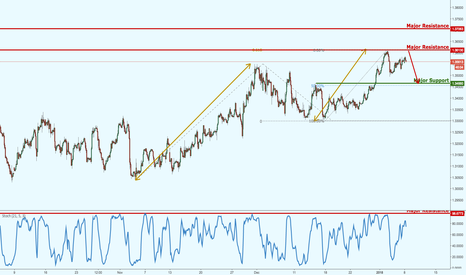 GBPUSD: GBPUSD approaching major resistance,potential upcoming reversal!