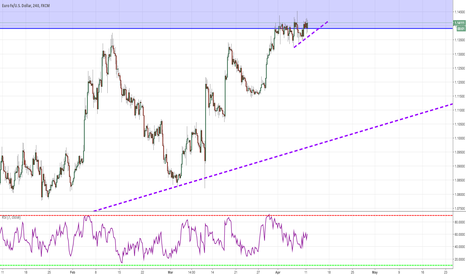 EURUSD: Looking For A Trendline Break