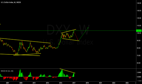 DXY: Expanding View