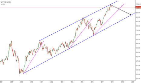 NIFTY: Nifty - Clear Channel
