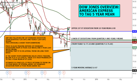 AXP: DOW JONES OVERVIEW: AMERICAN EXPRESS RISKS TO TAG 5-YEAR MEAN