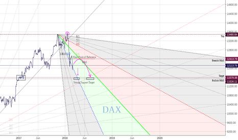 DAX: Short but...