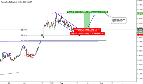 AUDUSD: AUD/USD buy! End of correction, time to buy!