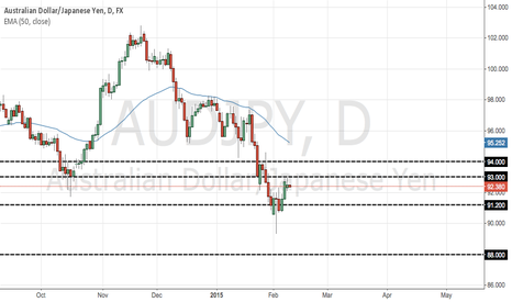 AUDJPY: one more day