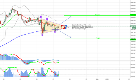 USDCHF: Opportunity to trade the USDCHF in the 1 hour chart