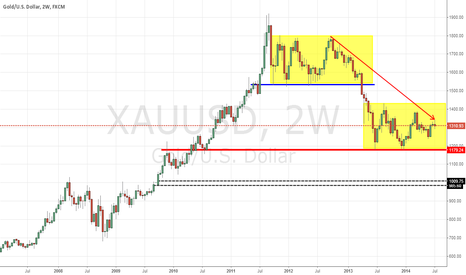 XAUUSD: gold in both down trend and range
