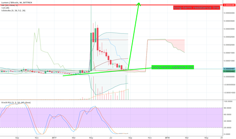 XLMBTC: Stellar Lumens to new all-time high?