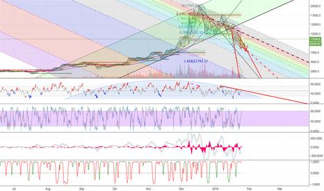 XBTUSD: ~4 month BTCUSD/XBTUSD RSI arc?  Chart wavelengths and periods