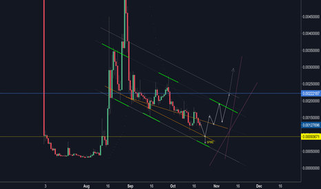 MCOBTC: The exchange rate of MCOBTC will make corrective movements...