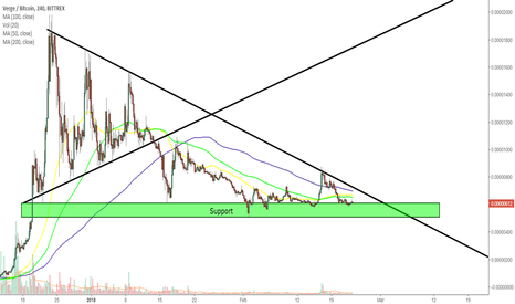 XVGBTC: XVG, the altcoins party host ! ( Waiting for the breakout )