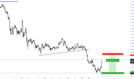 GBPJPY: Sell limit order at a reversal point