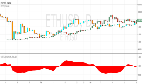 ETHUSD: CORRELATION BETWEEN ETHER AND BITCOIN