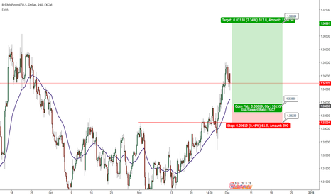 GBPUSD: GBPUSD Long Opportunity