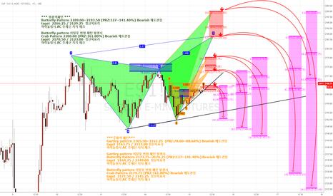 ES1!: S&P500 E-MINI Hamonic pattern Bearish 매도관점