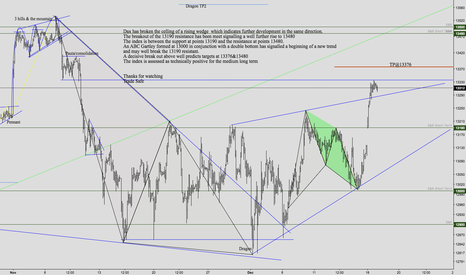 GER30: Dax H1 Technical Analisys