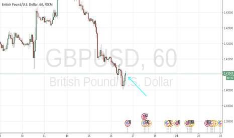 GBPUSD: now