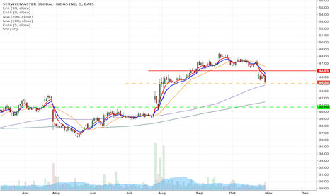 SERV: SERV - Inverted Fallen angel formation from $44.07 to $40.53